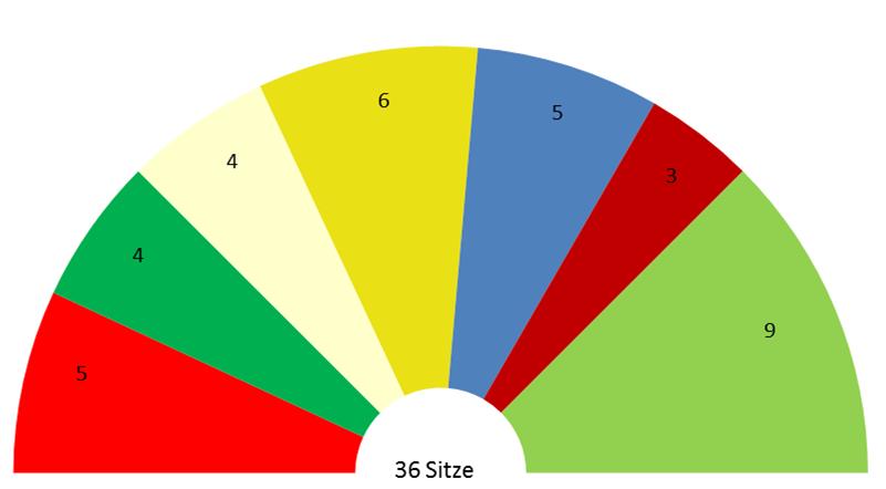 Diagramm Fraktionen