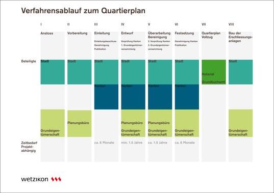 RZ Verfahrensablauf_Quartierplan.jpg